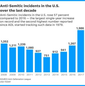 It's time to call violent anti-Semitism what it is: domestic terrorism